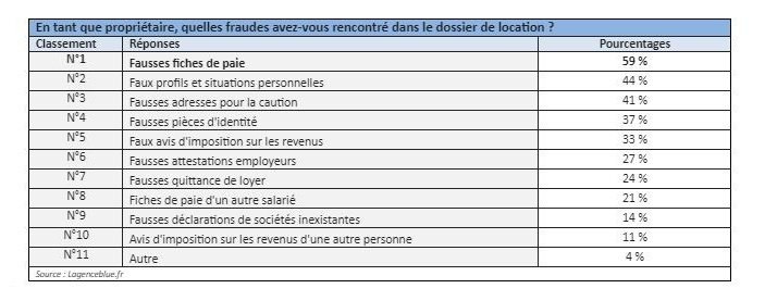 tentative-fraude-classement-dossier-locataire-propriétaire-monimmeuble