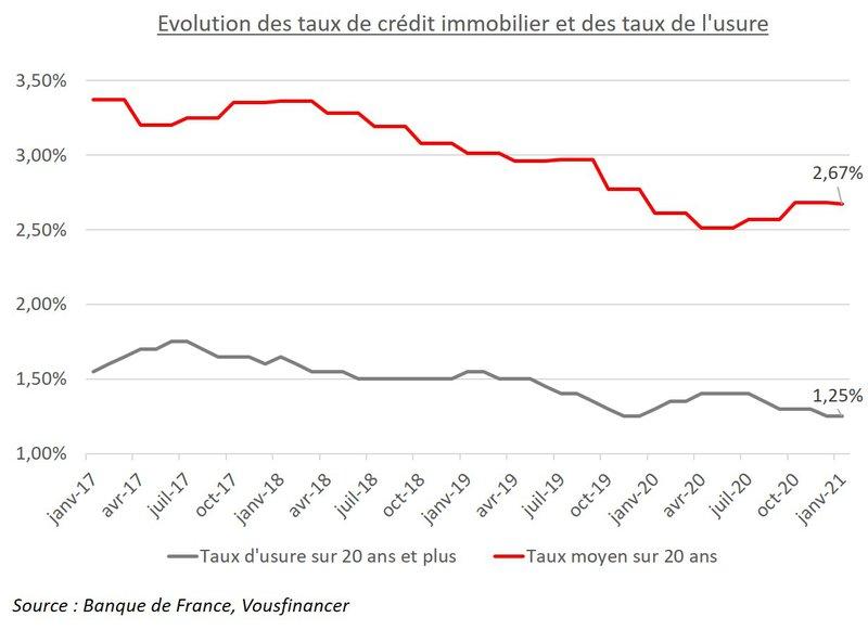 Evolution des taux de crédit et des taux d'usure