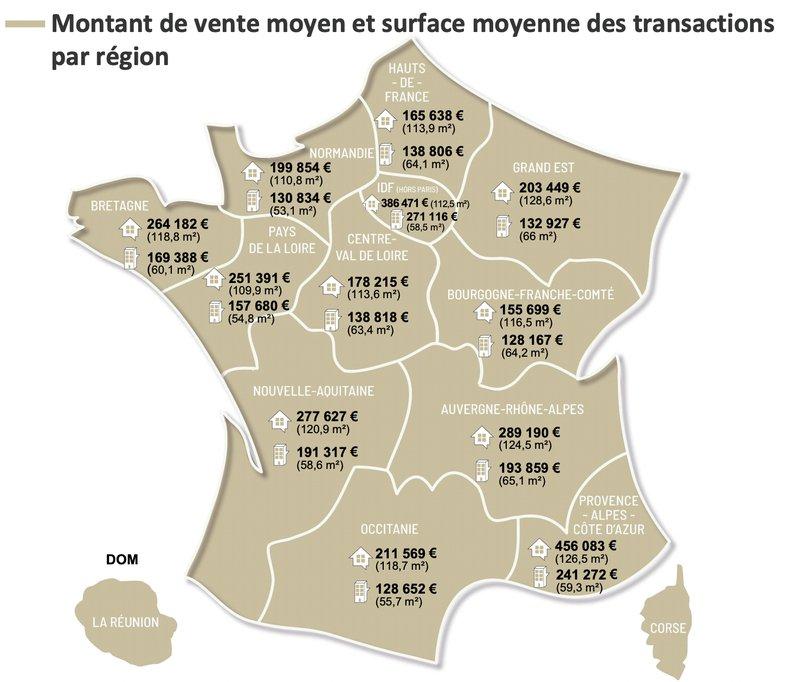 Prix immobilier - ventes et surfaces en France