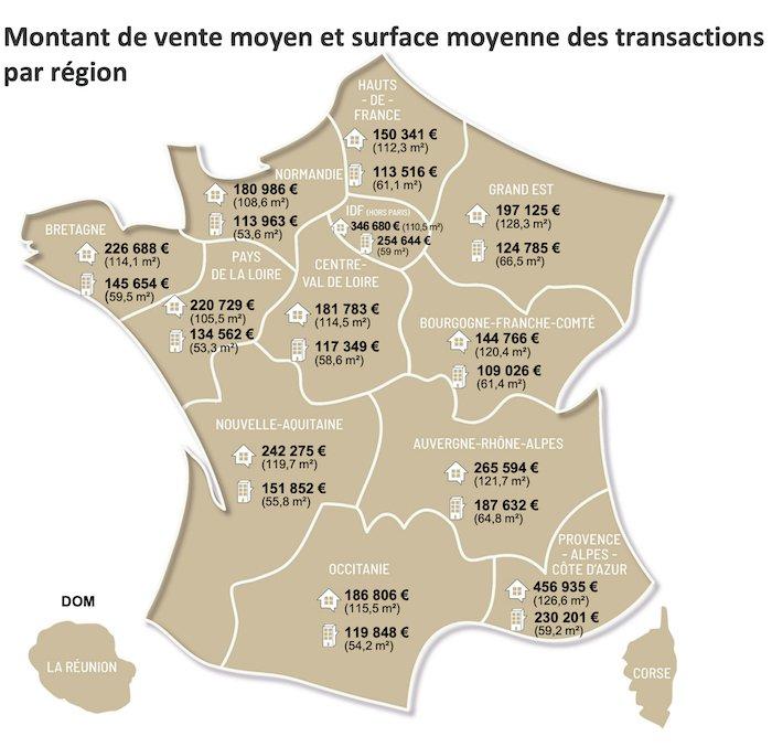 montant moyen région France transaction immobilier post-covid post covid prix maison appartement
