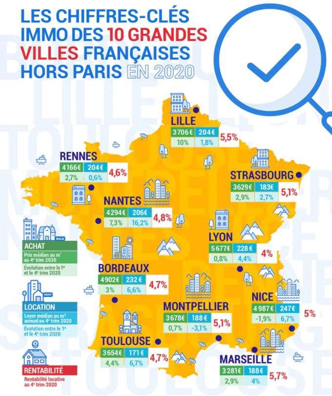 Villes moyennes : Où investir à proximité des grandes villes françaises (hors Paris) en 2021 ?