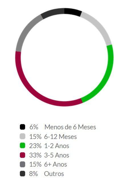 gráfico lgpd
