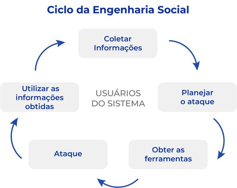 ciclo da engenharia social