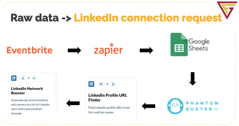 Talent acquisition LinkedIn workflow