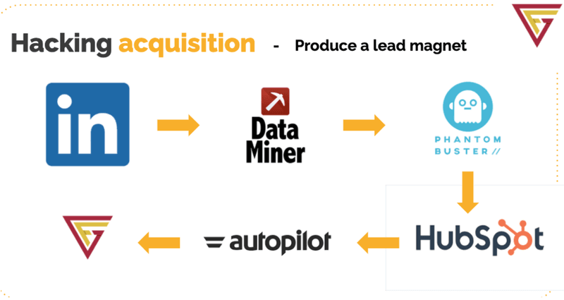 Hacking the process of talent acquisition