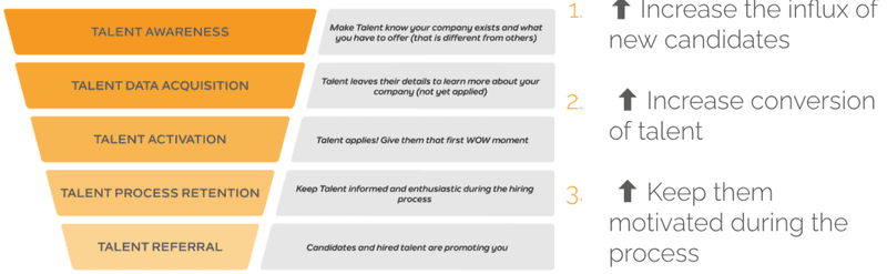 AAARR Funnel for Talent acquisition