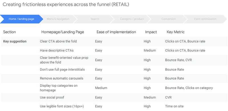 Creating frictionless experience across the funnel (retail)