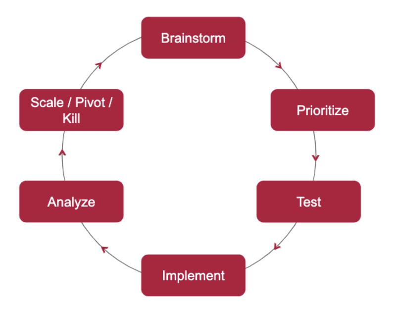 data driven marketing cycle