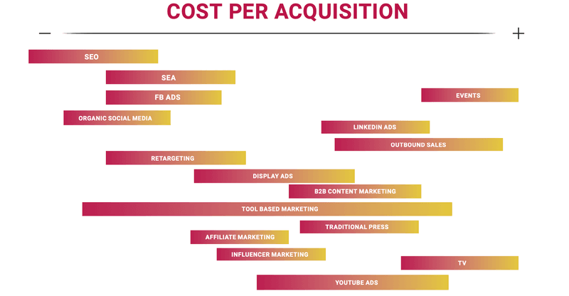 ecommerce cost per acquisition breakdown