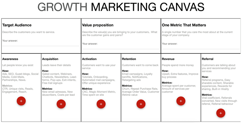 Growth marketing canvas