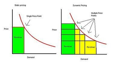 static pricing vs dynamic pricing