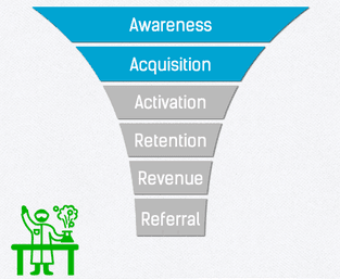 Growth Marketing Funnel