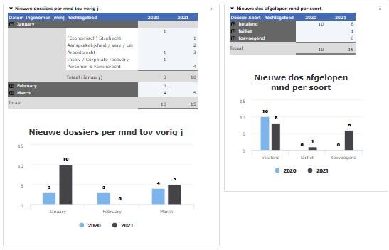 Dashboard omzet vs uren | Overzicht dossiers