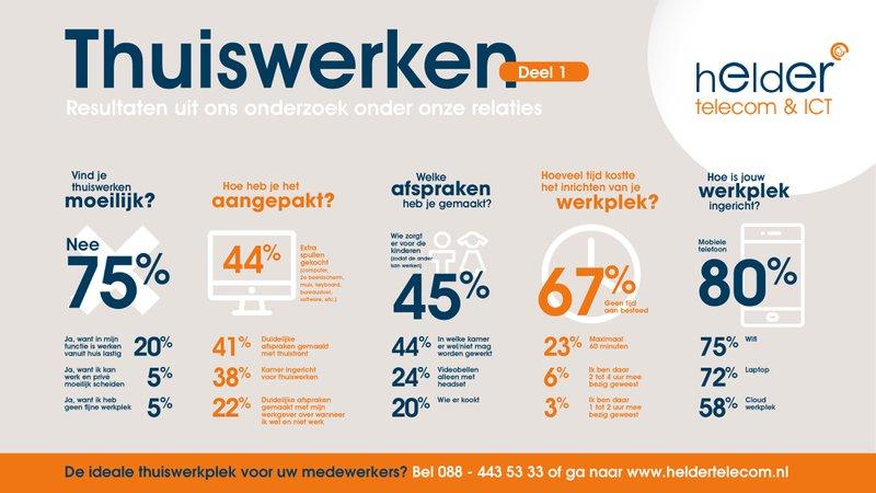 Thuiswerkonderzoek deel 1 Helder Telecom & ICT