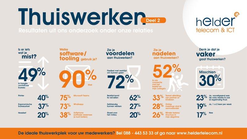 Thuiswerkonderzoek deel 2 Helder Telecom & ICT