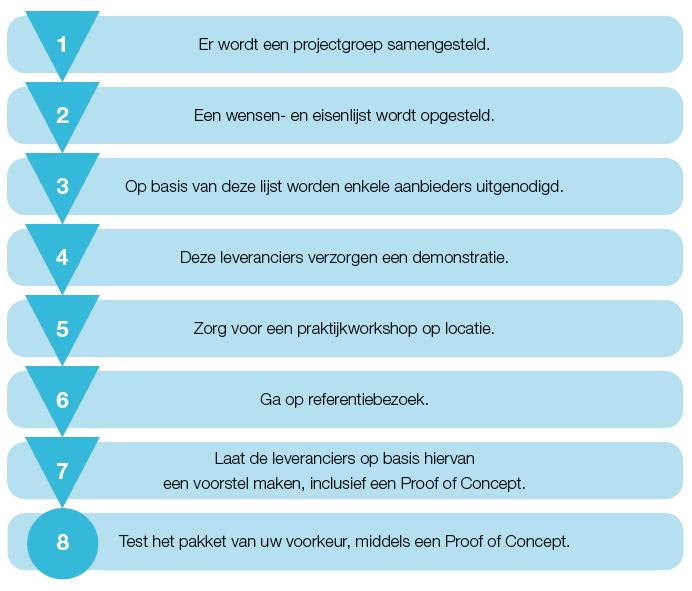 Inventarisatiefase richting nieuw praktijkmanagementsysteem