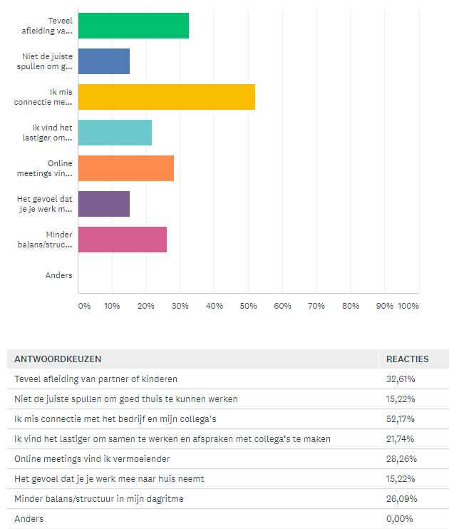 De nadelen van thuiswerken - Helder Telecom & ICT