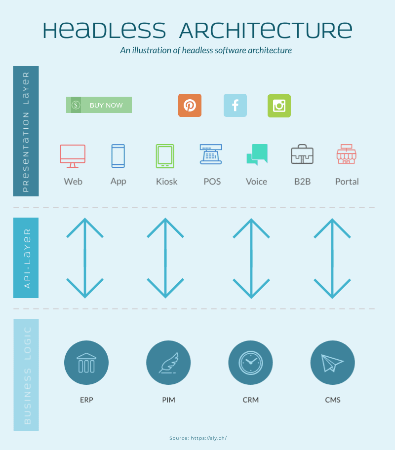 headless ecommerce architecture