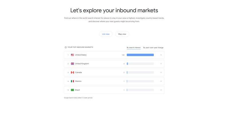 Inbound Markets