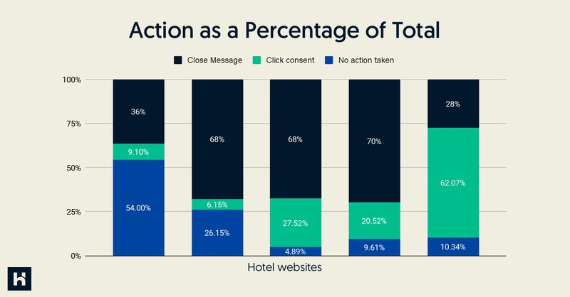 A graph showing the actions taken in the booking funnel
