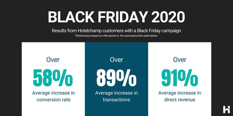 Hotelchamp Black Friday 2020 results