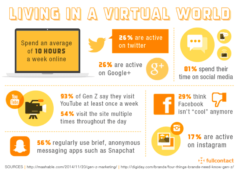 Marketing to Gen Z and living in a virtual world