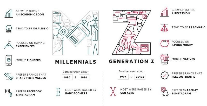 The differences between Millennials and Gen Z