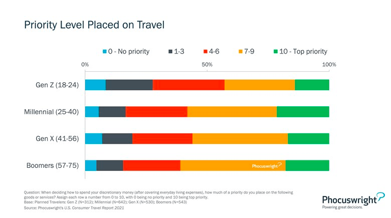Priority level placed on travel by generation