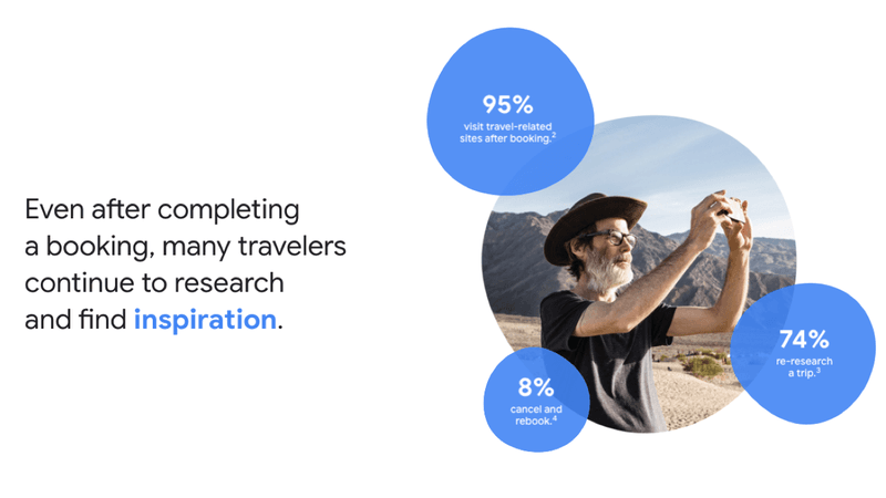 Even after completing a booking, many travellers continue to research and find inspiration.