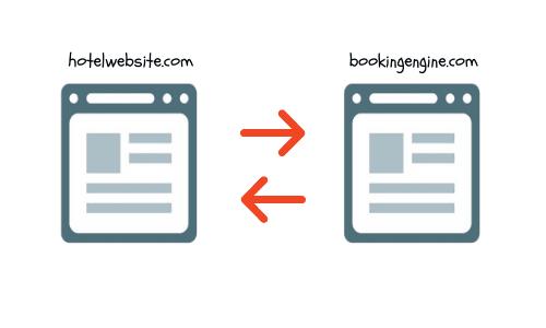 2 way cross domain tracking