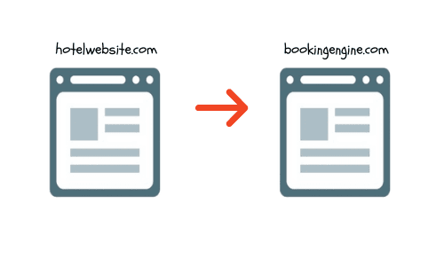1 way cross domain tracking