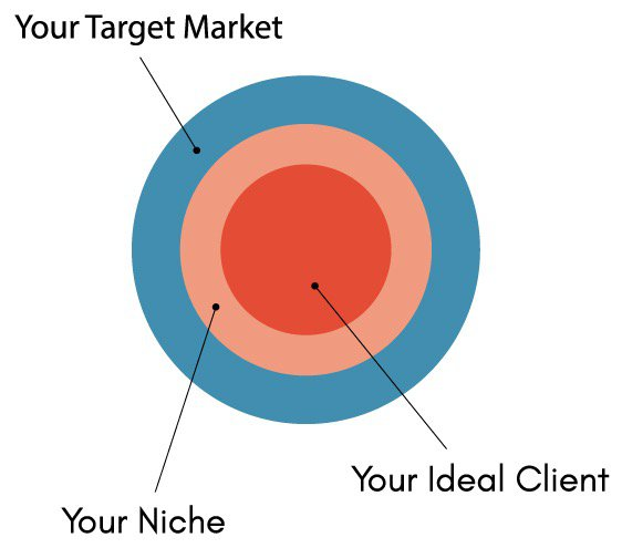 Target Market, Niche and Ideal Client Infographic