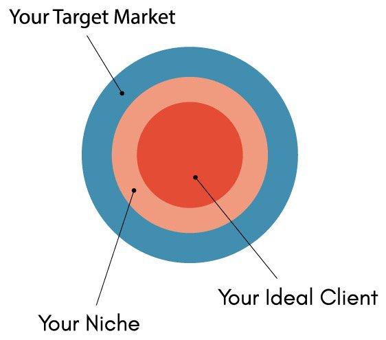 Target Market, Niche, Ideal Client