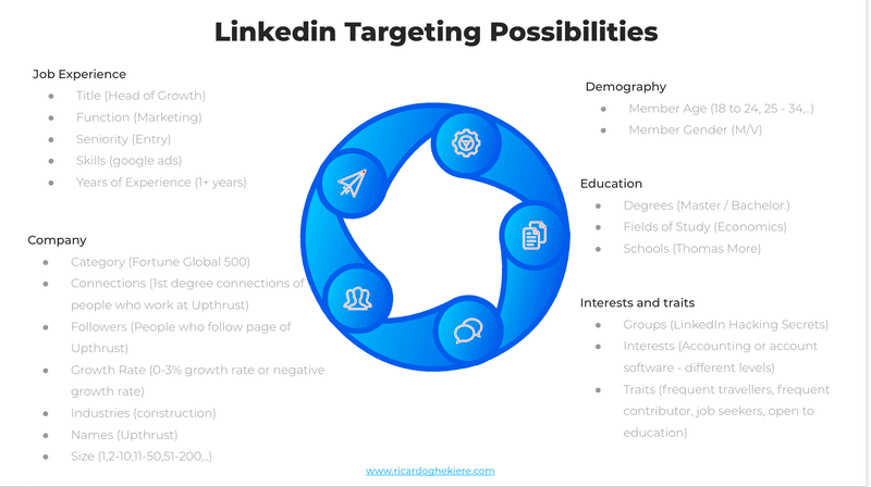 Linkedin ads targeting possibilities