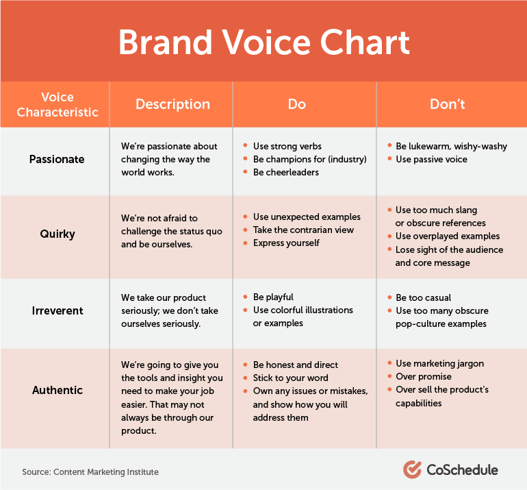 A brand voice chart for your content calendar. Source: Content Marketing Institute