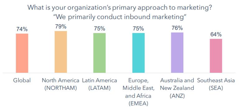 Marketing Approach survey