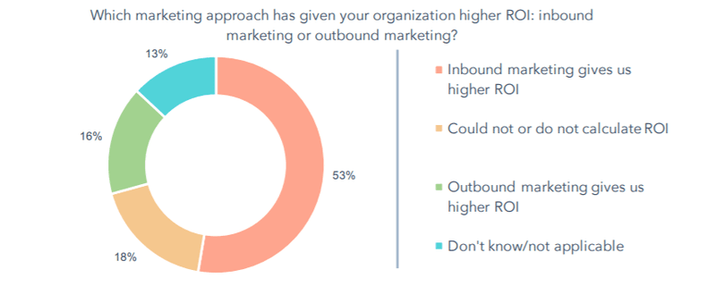 Higher ROI generation via Marketing strategy