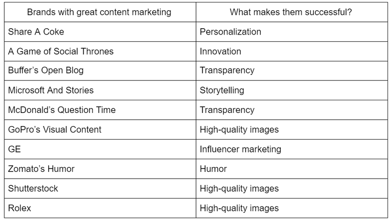 Several content marketing examples to inspire your next campaign