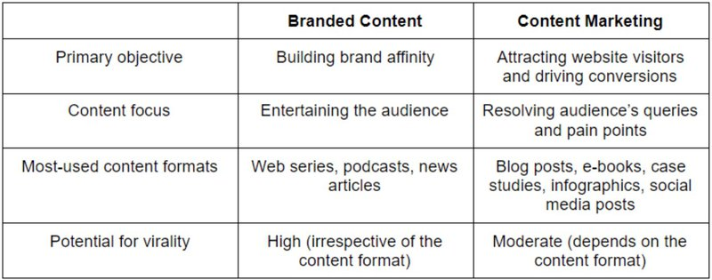 branded content and branded content marketing