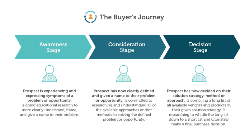 The buyer's journey in your content plan