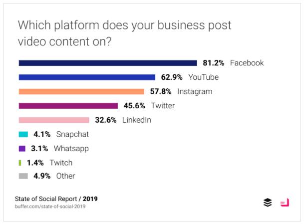 business content platform
