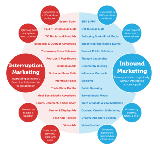inbound marketing strategy is an important way to grow your business online