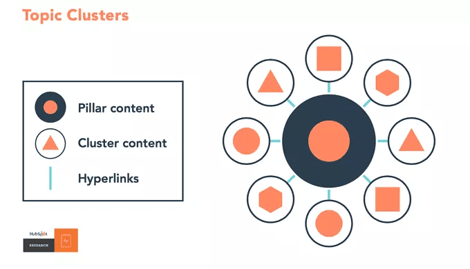 Topic Clusters are a tactical way to support your content marketing efforts