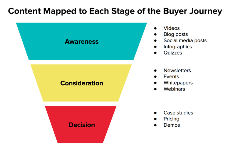 content marketing funnel to attract and convert visitors to customers