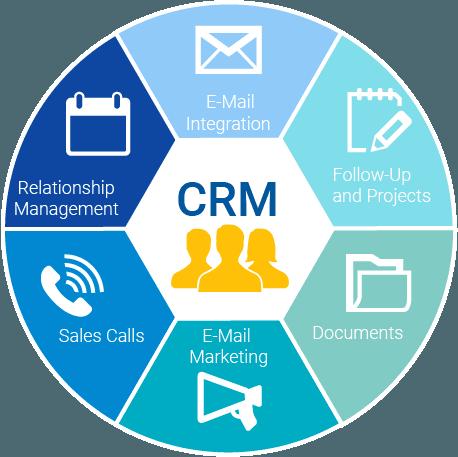 CRM Functionalities