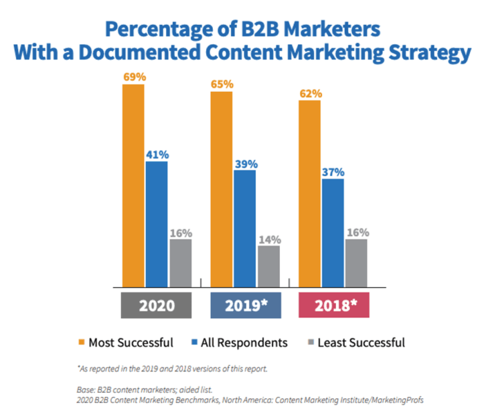 how many companies have a content marketing strategy?