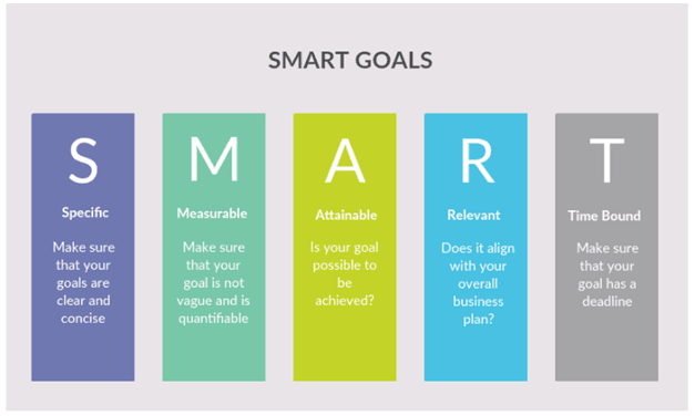 SMART goals help you stay on point with your messaging to buyers
