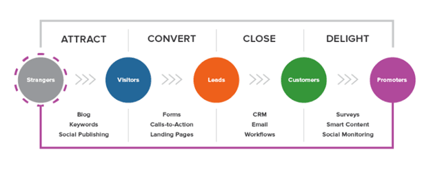 inbound marketing strategy stages