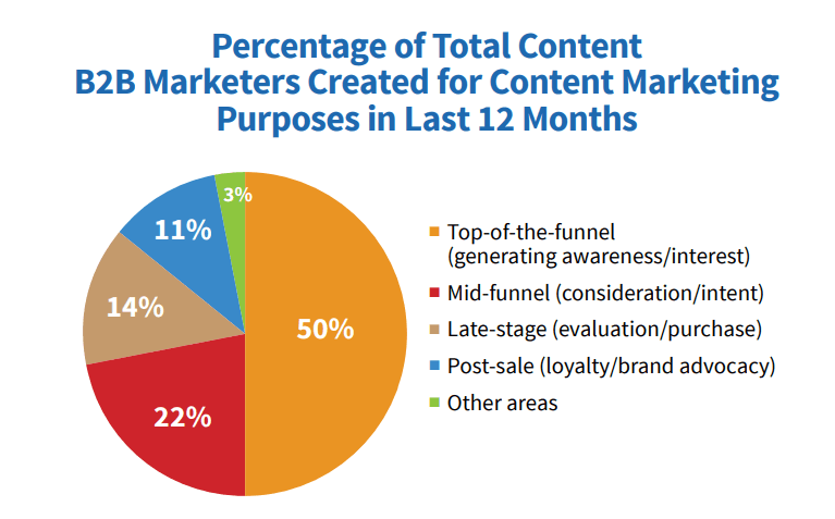 Content Marketing Purpose