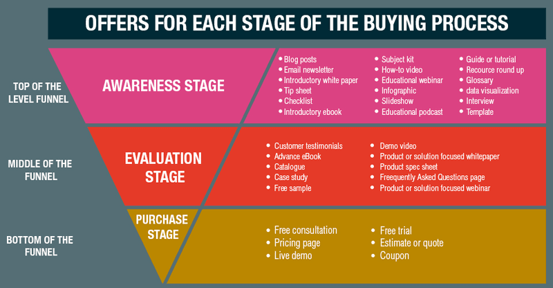 Examples of Offers that you can provide to your buyers to drive engagement